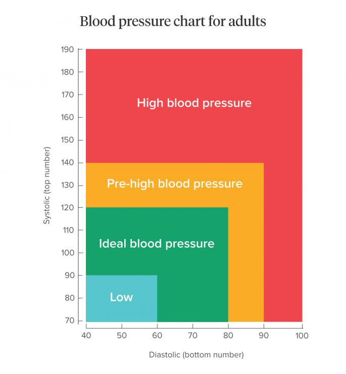 [Blood pressure what is normal chart]